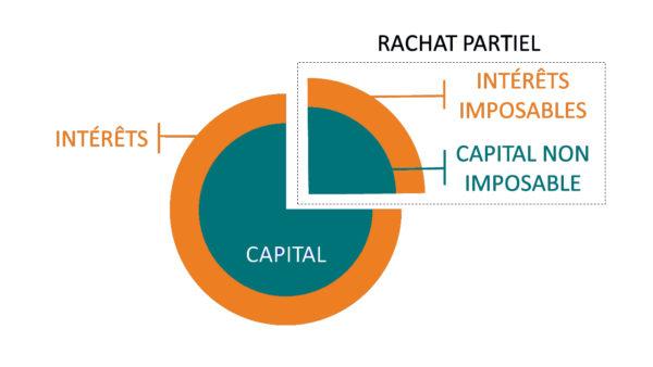 rachat-partiel-fiscalite